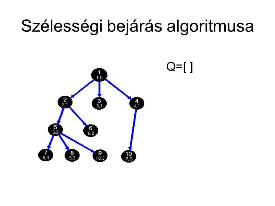 Szélességi bejárás algoritmusa