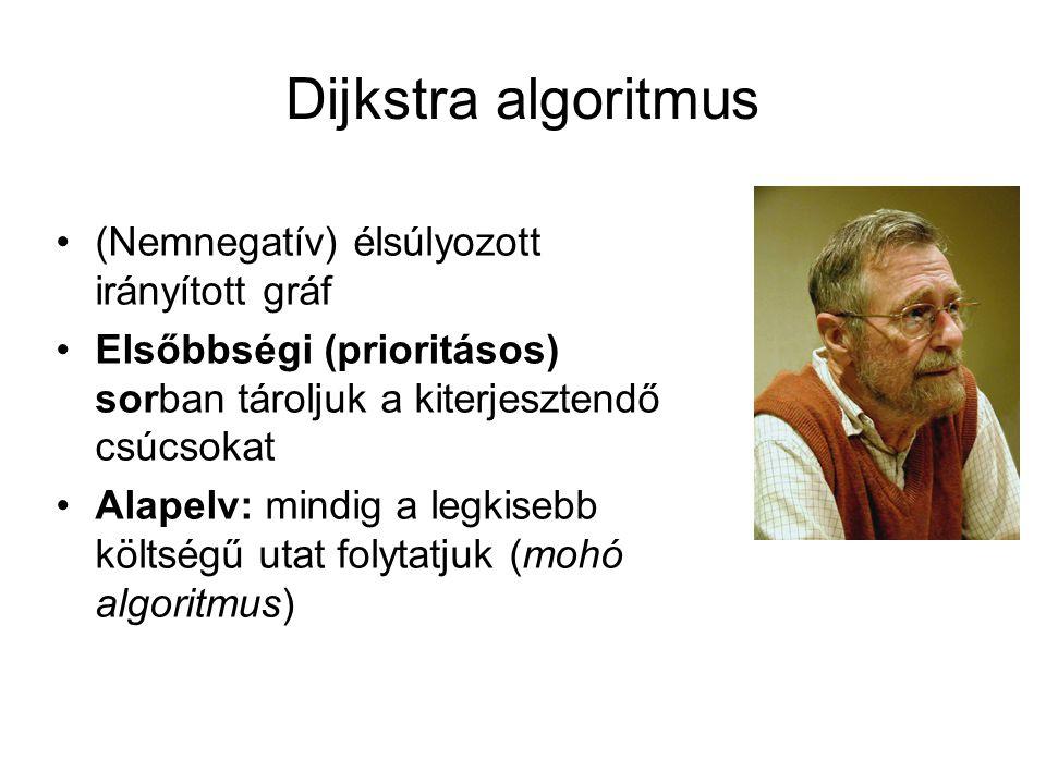 Dijkstra algoritmus (Nemnegatív) élsúlyozott irányított gráf
