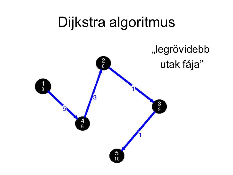 "Dijkstra algoritmus ""legrövidebb utak fája"