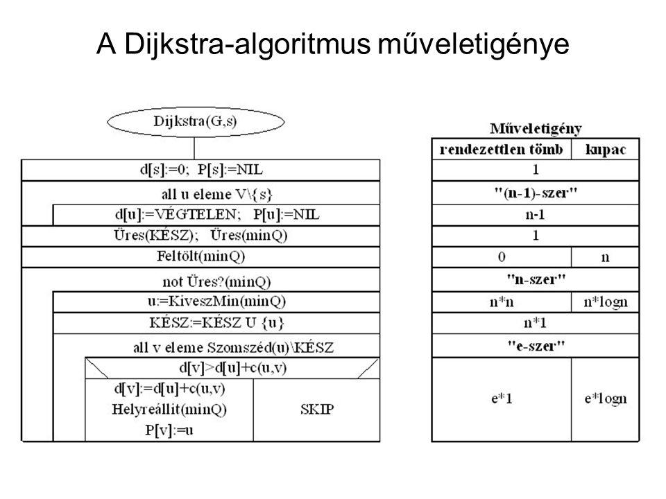 A Dijkstra-algoritmus műveletigénye