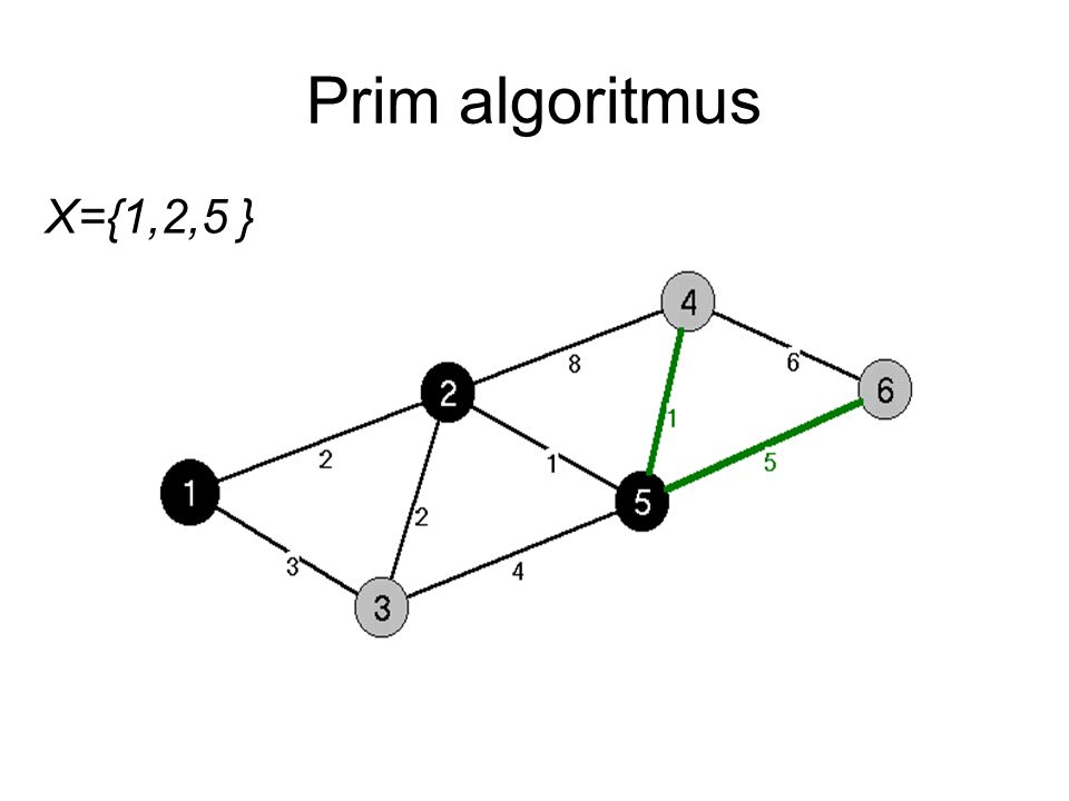 Prim algoritmus X={1,2,5 }