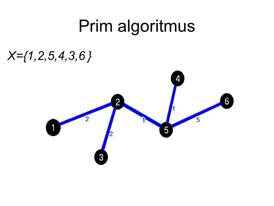 Prim algoritmus X={1,2,5,4,3,6 }