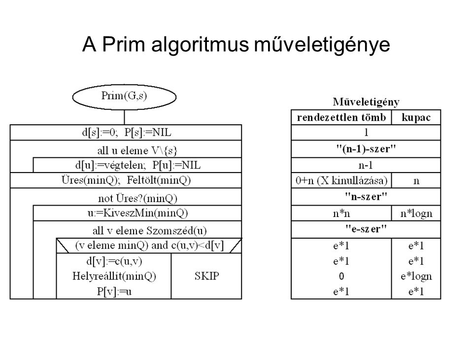 A Prim algoritmus műveletigénye