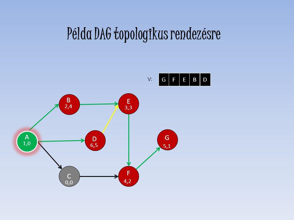 Példa DAG topologikus rendezésre
