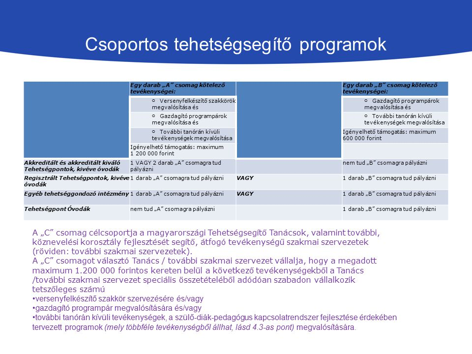 Csoportos tehetségsegítő programok