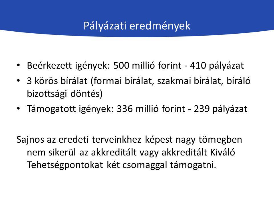 Pályázati eredmények Beérkezett igények: 500 millió forint - 410 pályázat.