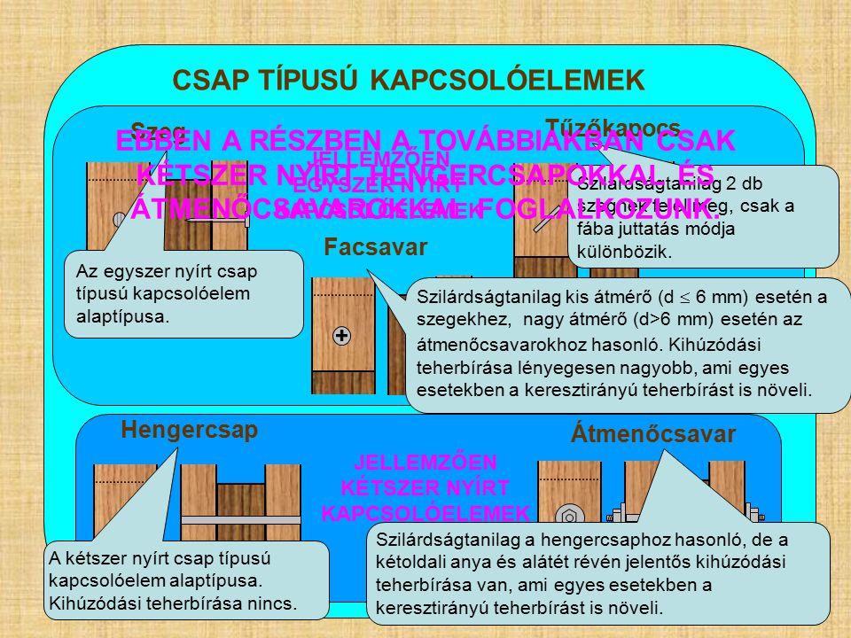 CSAP TÍPUSÚ KAPCSOLÓELEMEK