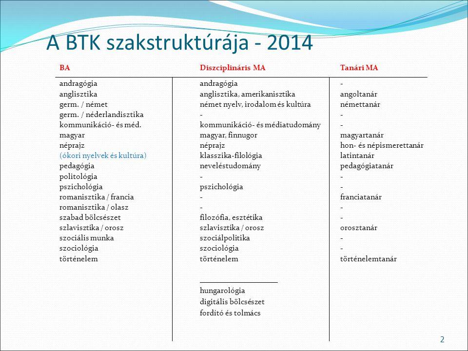 A BTK szakstruktúrája - 2014