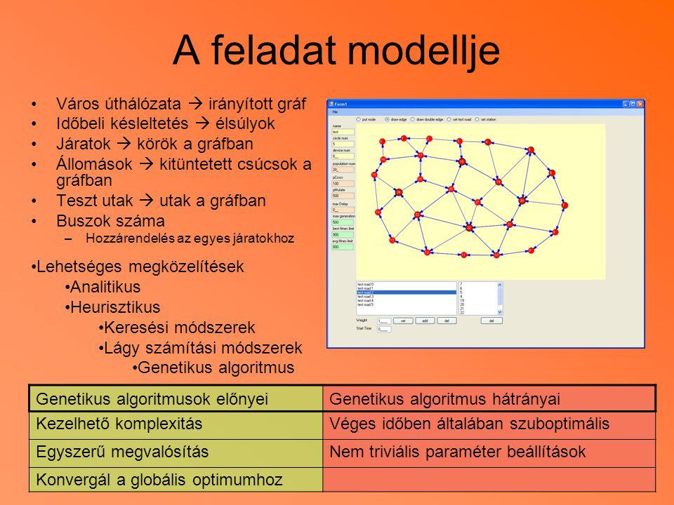 A feladat modellje Város úthálózata  irányított gráf