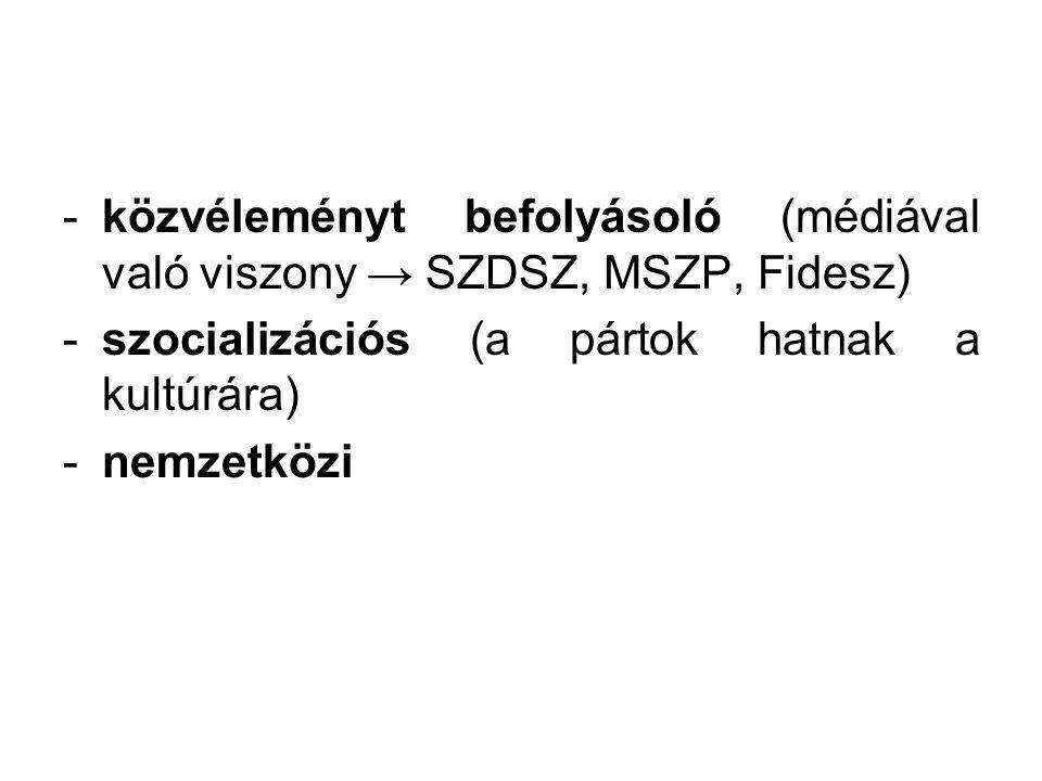 közvéleményt befolyásoló (médiával való viszony → SZDSZ, MSZP, Fidesz)