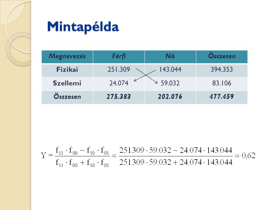Mintapélda Megnevezés Férfi Nő Összesen Fizikai 251.309 143.044