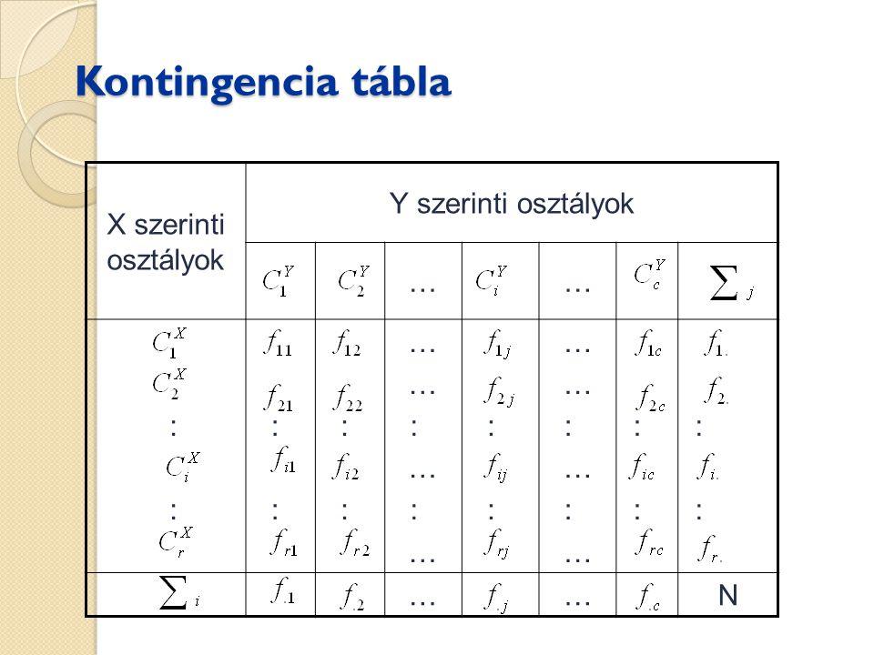 Kontingencia tábla X szerinti osztályok Y szerinti osztályok … : N