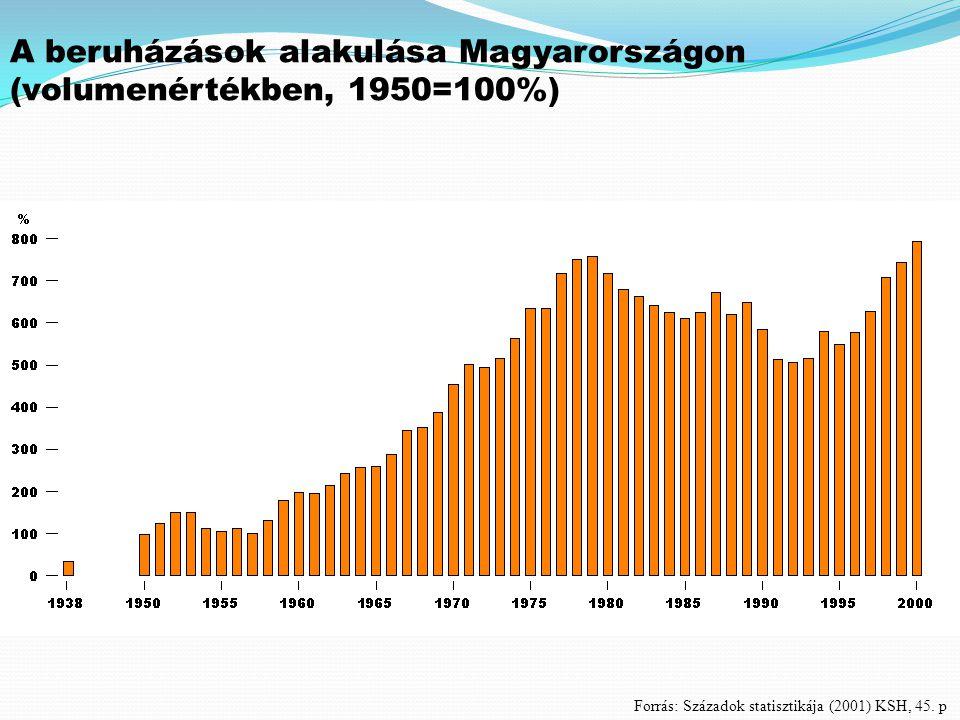 A beruházások alakulása Magyarországon (volumenértékben, 1950=100%)
