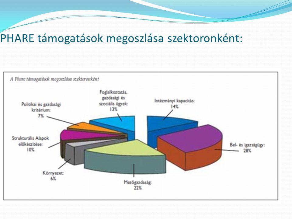 PHARE támogatások megoszlása szektoronként: