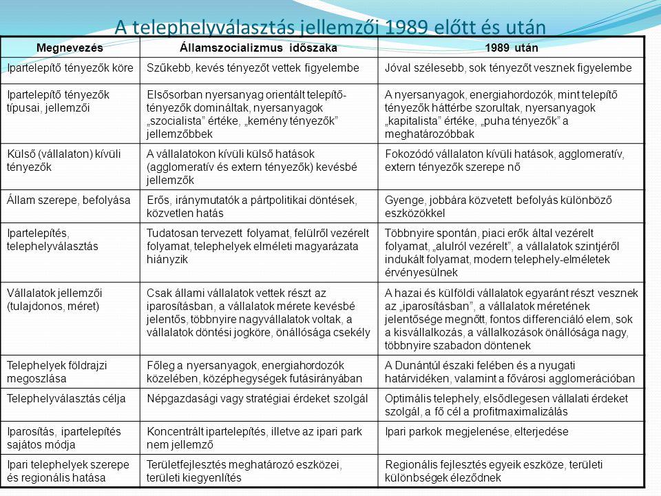 A telephelyválasztás jellemzői 1989 előtt és után