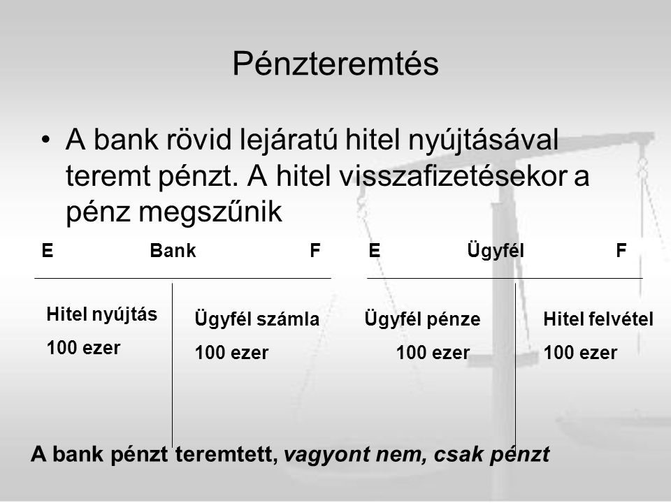 Pénzteremtés A bank rövid lejáratú hitel nyújtásával teremt pénzt. A hitel visszafizetésekor a pénz megszűnik.