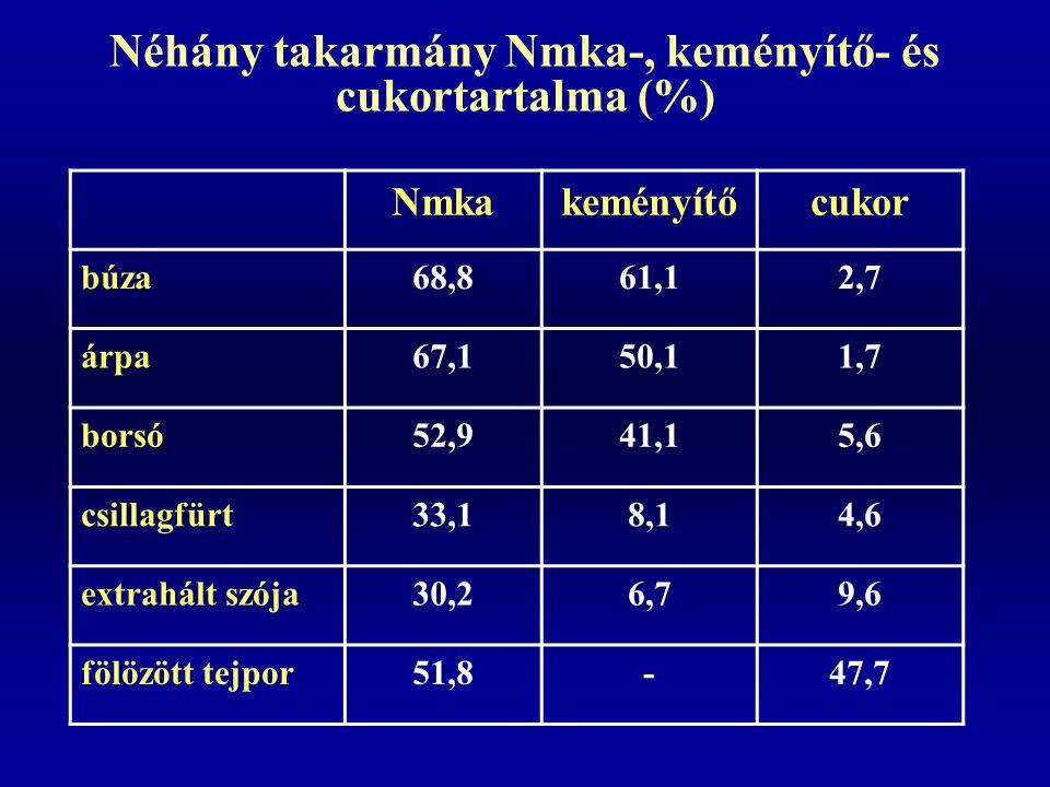 Néhány takarmány Nmka-, keményítő- és cukortartalma (%)