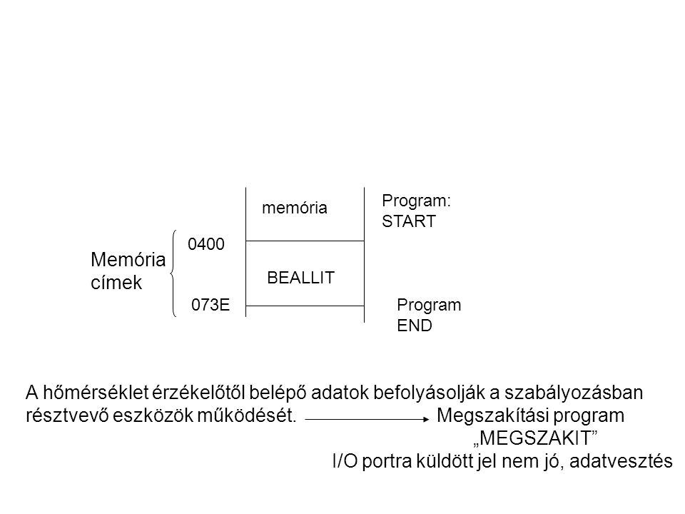 I/O portra küldött jel nem jó, adatvesztés