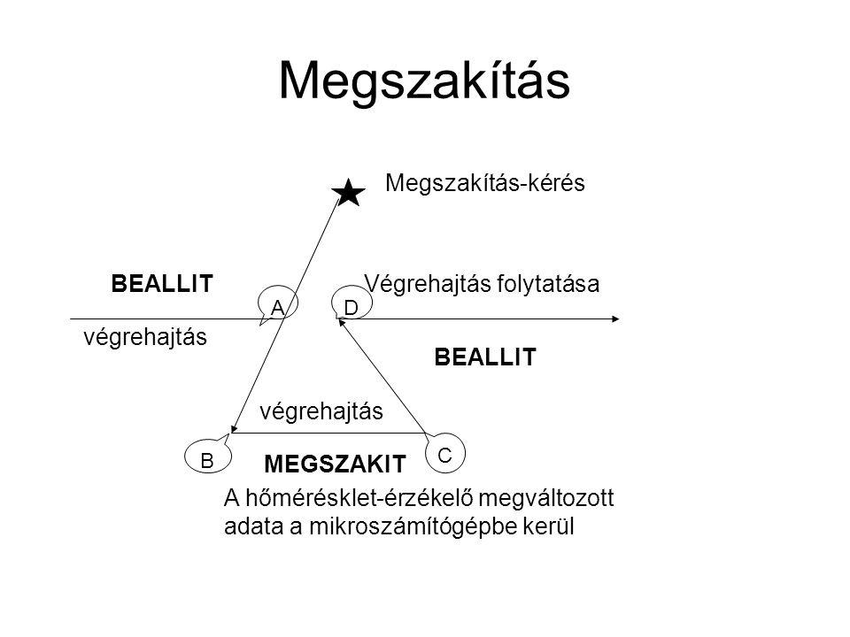 Megszakítás Megszakítás-kérés BEALLIT Végrehajtás folytatása