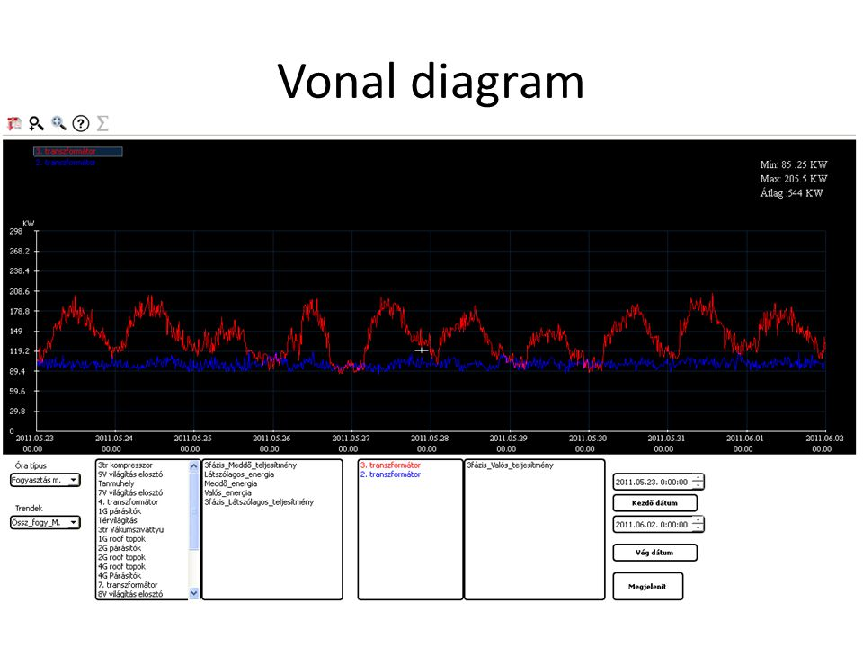 Vonal diagram