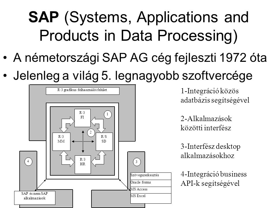 SAP (Systems, Applications and Products in Data Processing)