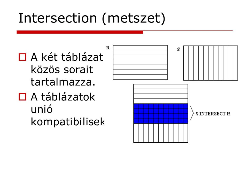 Intersection (metszet)