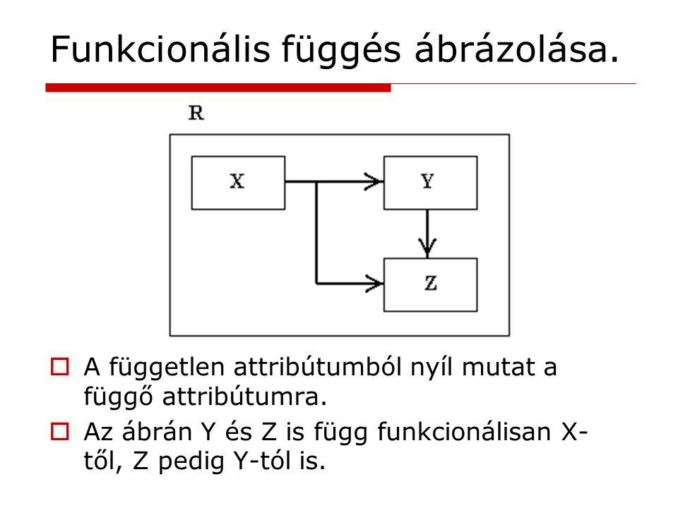 Funkcionális függés ábrázolása.
