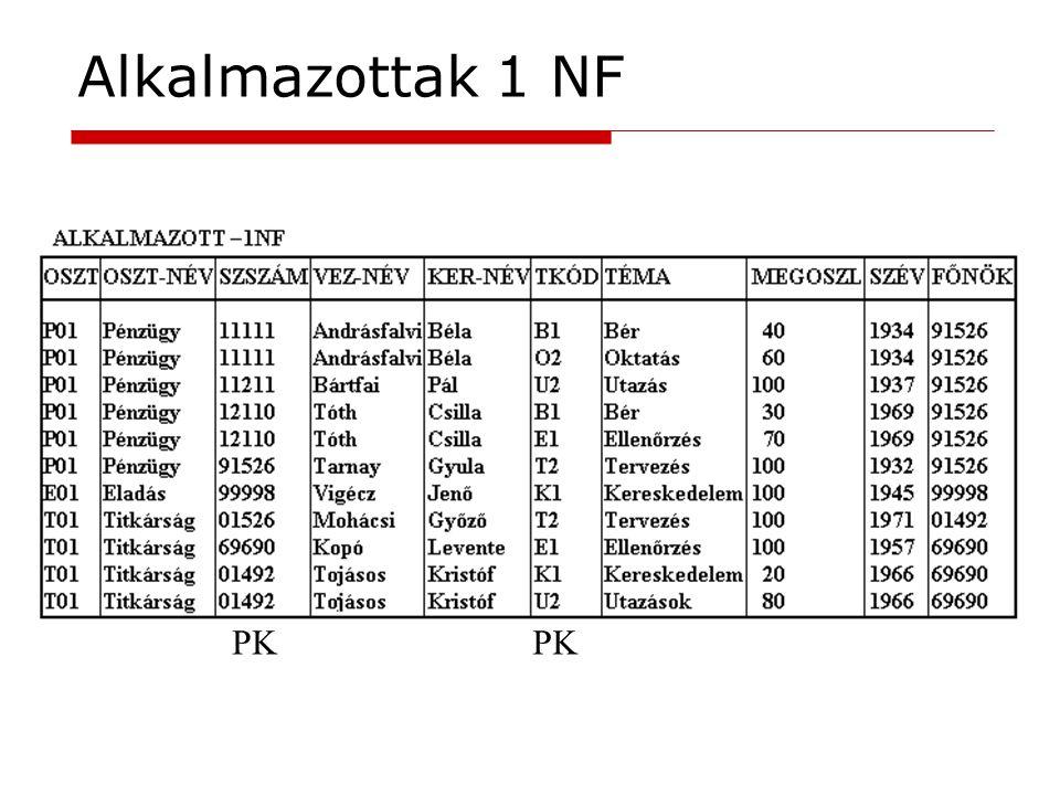 Alkalmazottak 1 NF PK PK