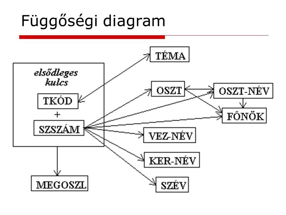 Függőségi diagram