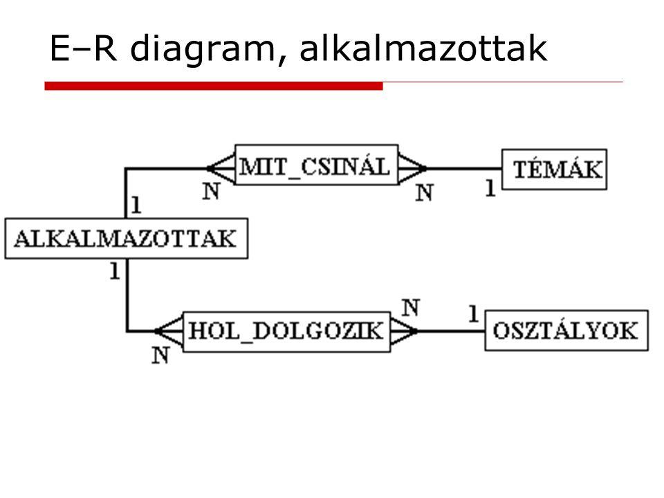 E–R diagram, alkalmazottak