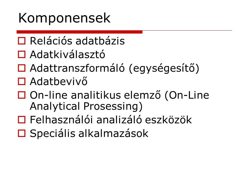 Komponensek Relációs adatbázis Adatkiválasztó
