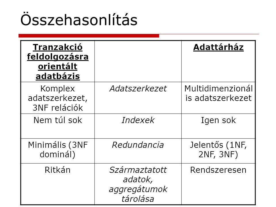 Tranzakció feldolgozásra orientált adatbázis