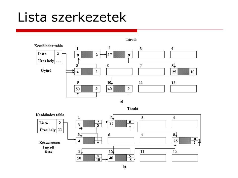 Lista szerkezetek