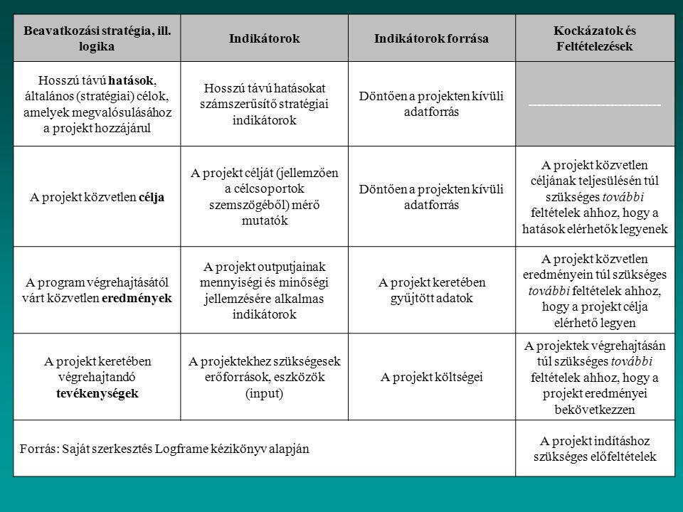 Beavatkozási stratégia, ill. logika