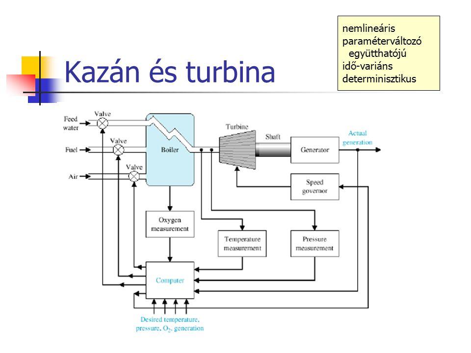 Kazán és turbina nemlineáris paraméterváltozó együtthatójú idő-variáns