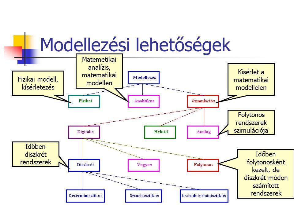 Modellezési lehetőségek