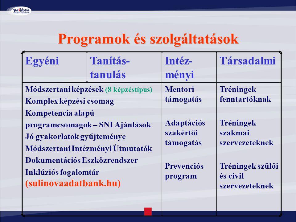 Programok és szolgáltatások