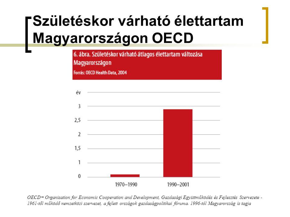 Születéskor várható élettartam Magyarországon OECD