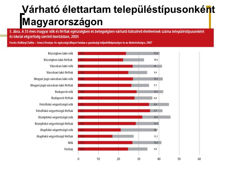 Várható élettartam településtípusonként Magyarországon