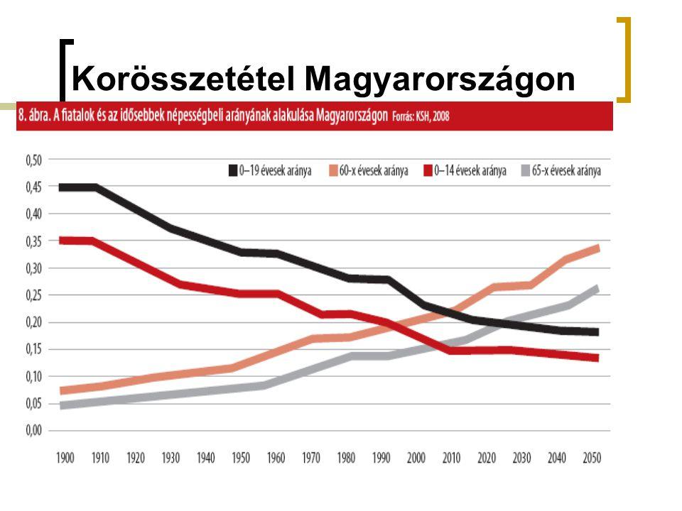 Korösszetétel Magyarországon