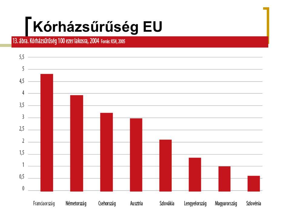 Kórházsűrűség EU