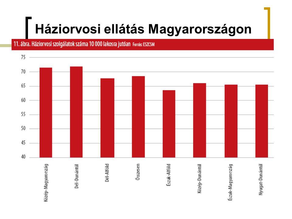 Háziorvosi ellátás Magyarországon
