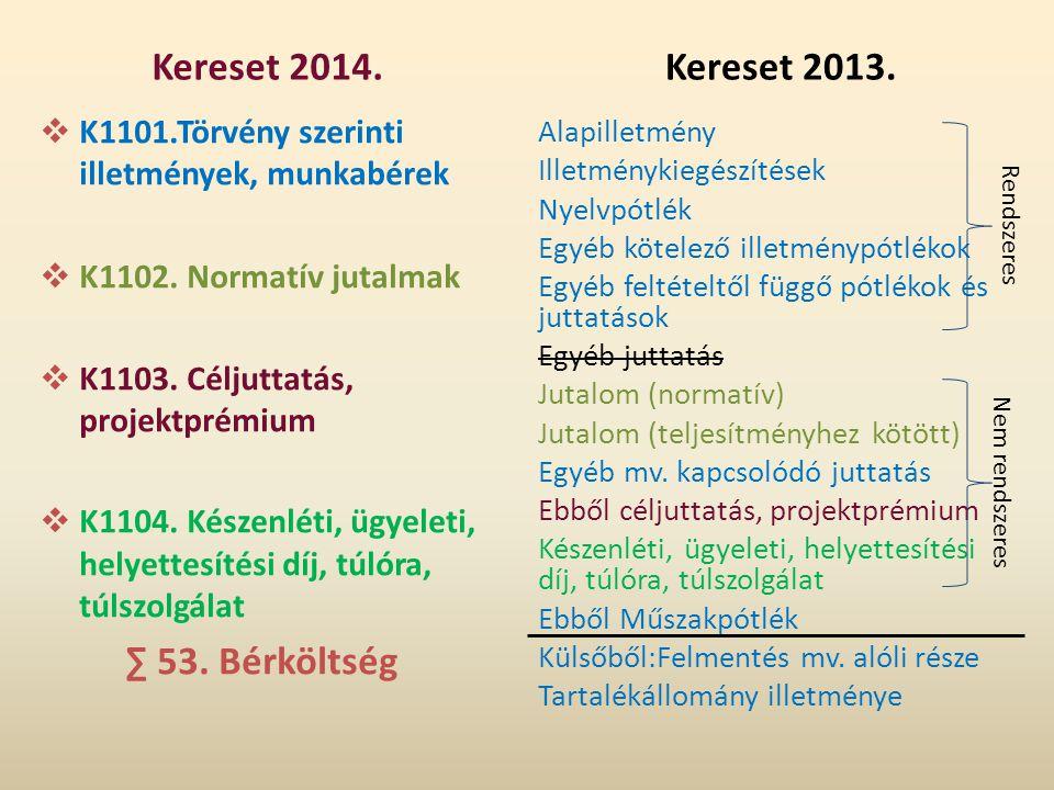 Kereset 2014. Kereset 2013. ∑ 53. Bérköltség