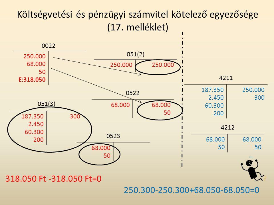 Költségvetési és pénzügyi számvitel kötelező egyezősége (17. melléklet)
