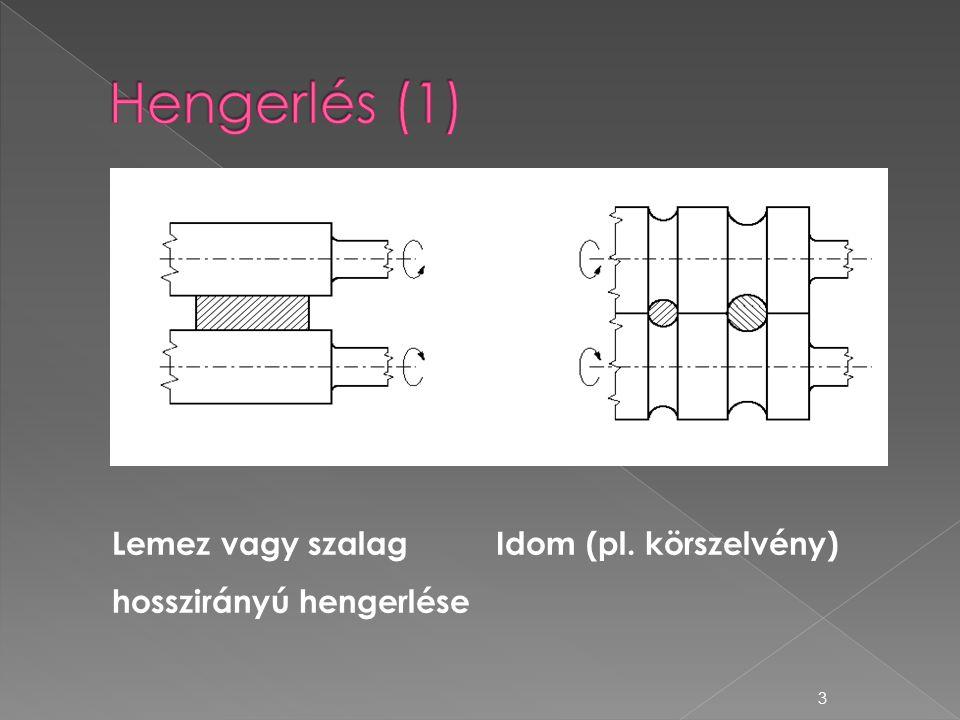 Hengerlés (1) Lemez vagy szalag Idom (pl. körszelvény)