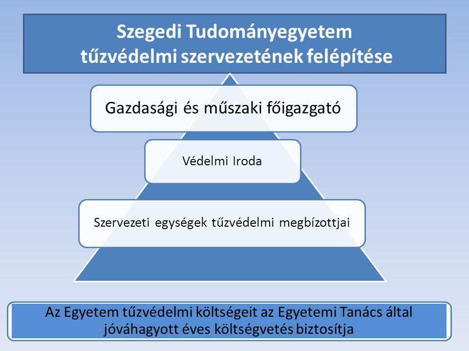 Szegedi Tudományegyetem tűzvédelmi szervezetének felépítése