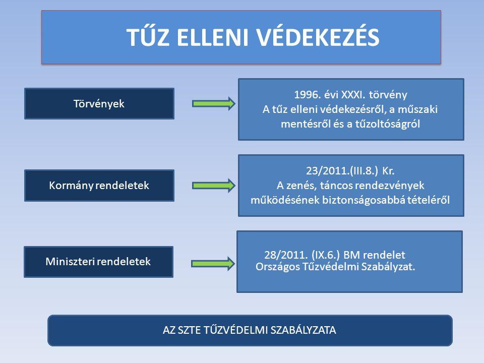 TŰZ ELLENI VÉDEKEZÉS 1996. évi XXXI. törvény