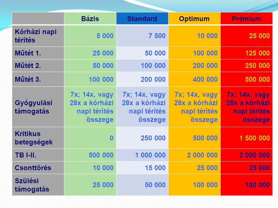 Bázis Standard. Optimum. Prémium. Kórházi napi térítés. 5 000. 7 500. 10 000. 25 000. Műtét 1.