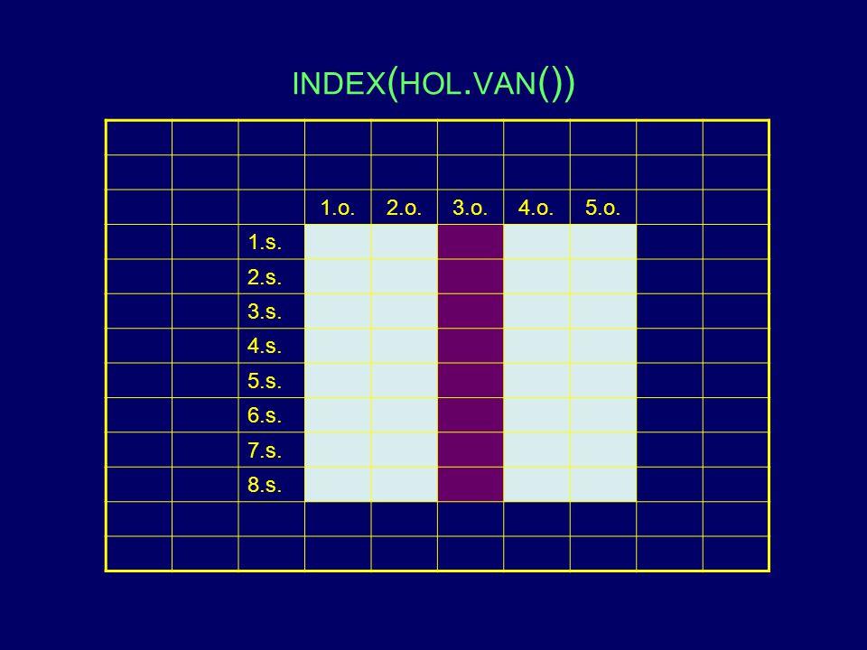 index(hol.van()) 1.o. 2.o. 3.o. 4.o. 5.o. 1.s. 2.s. 3.s. 4.s. 5.s.
