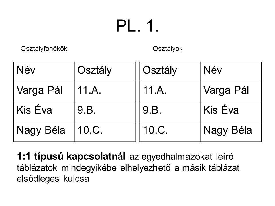 PL. 1. Név Osztály Varga Pál 11.A. Kis Éva 9.B. Nagy Béla 10.C.